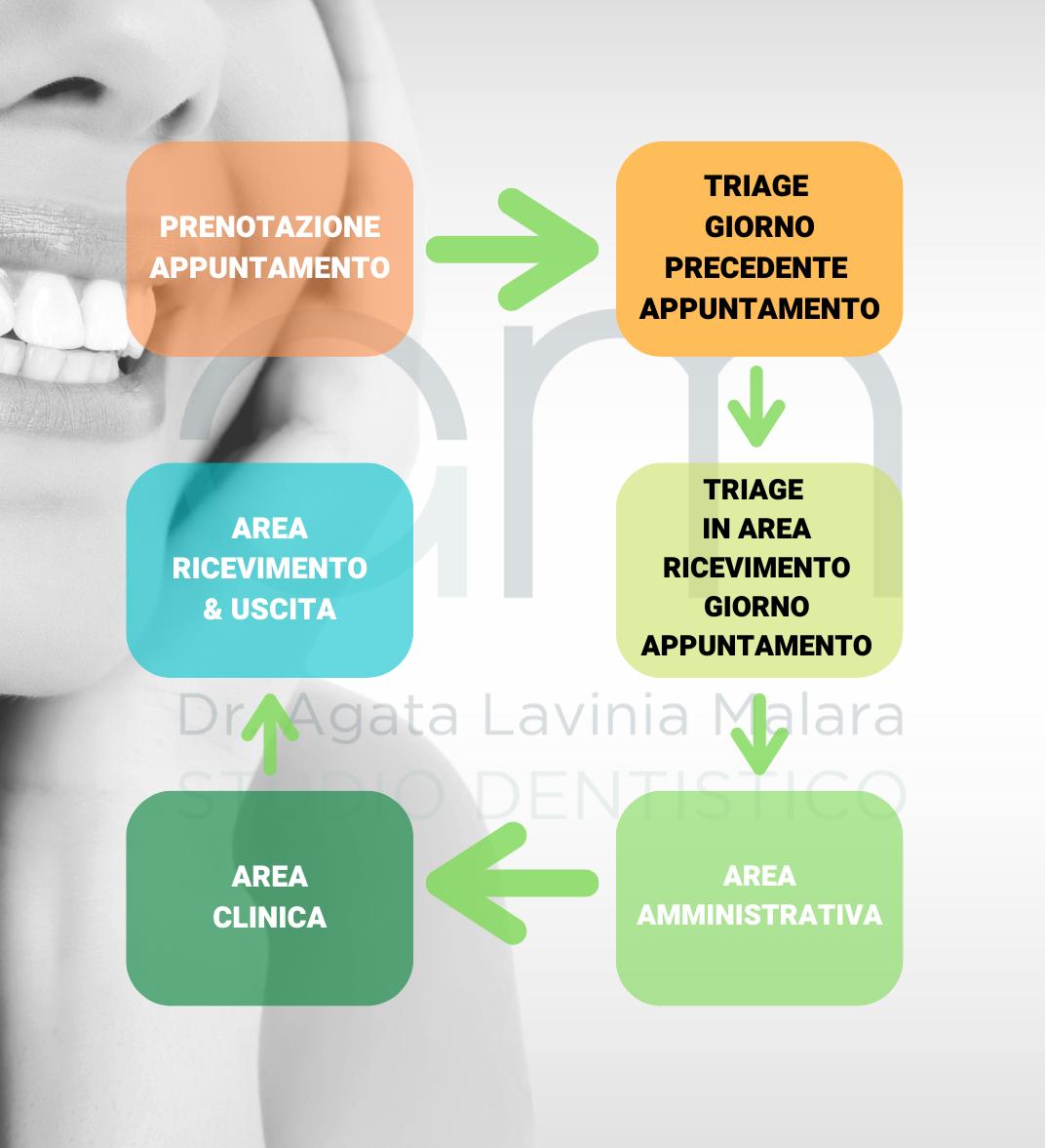 Studio dentistico Malara - Triage Covid